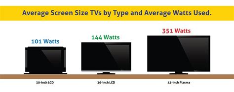 Tv Led Watt Rendah television buying guide a how to guide to buy led plasma tvs in india in