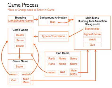 game design document template doliquid interaction by shutingc game design document of rescue tom