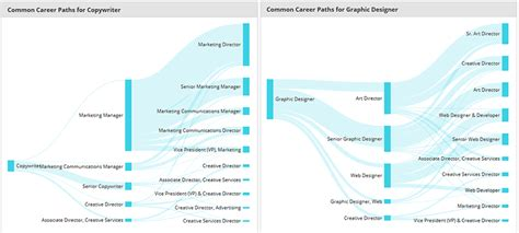 graphic design director salary from creative to leader how to handle the transition