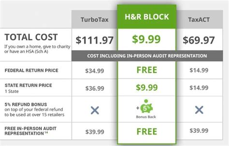 H R Block Cost In Office by Best Tax Software For Mac