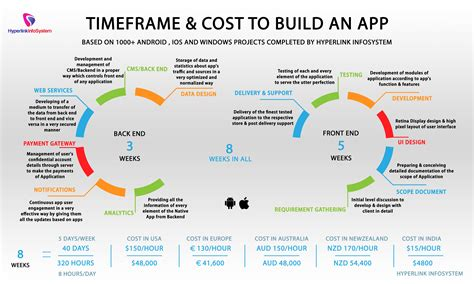 how to develop android apps average cost to develop a mobile app