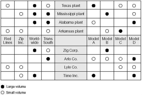Make A House Plan by Matrix Diagram Asq