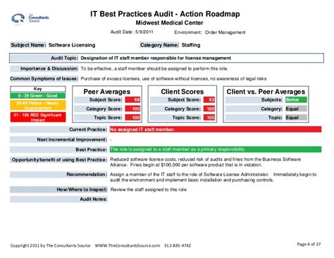 network audit report template project audit u0026 review checklist social media audit