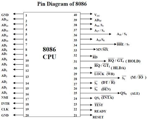 microprocessor 8086 pin diagram circuit diagram of 8086 microprocessor wiring diagram manual