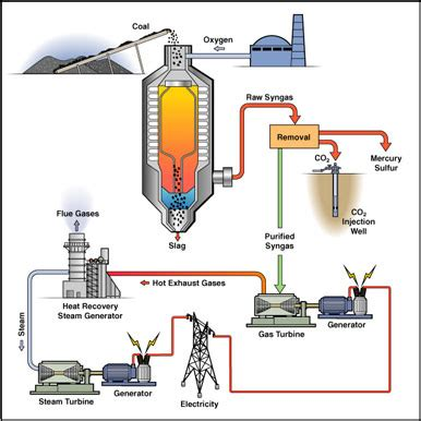 Working In Energy Secot After Getting An Mba by Reich Chemistry K Dickson Coal