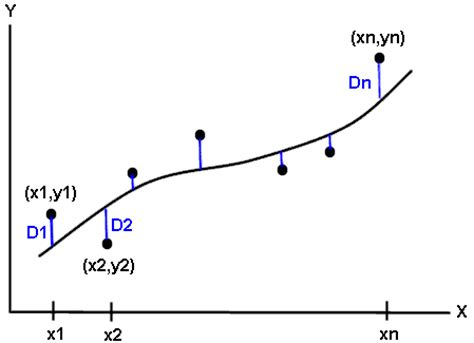 curve setter definition statistics 2 least squares