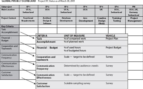 project scorecard template bsc goals cascade cobit 5 and