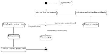 uml login uml activity diagram for login use stack overflow