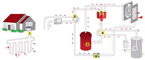 diagram of how geothermal energy works geothermal diagram diagram elsavadorla