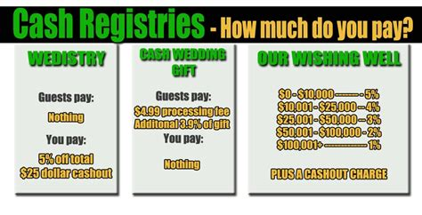 how much cash to give at a wedding how to ask for money instead of wedding gifts tactfully