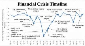 Chrysler Bankruptcy Timeline The Automobile And American The Great Recession The