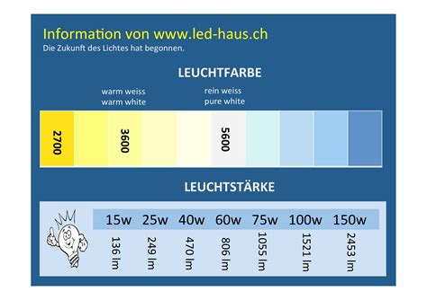 lumen tabelle le watt lumen images