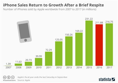 Iphone Sales by Chart Iphone Sales Return To Growth After A Brief Respite