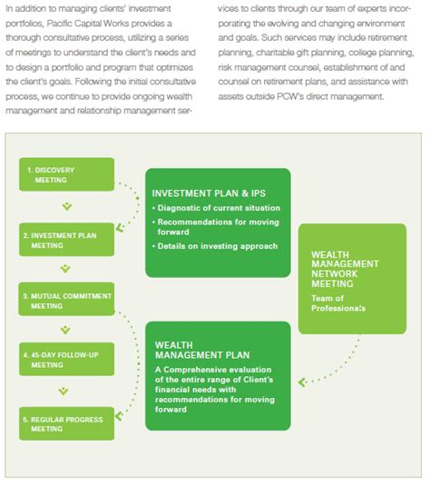 Portland State Mba Structure by Top 7 Financial Advisors In Portland Oregon Advisoryhq