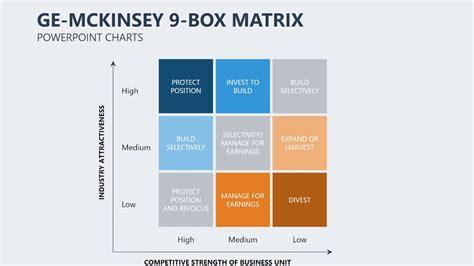 Ge Mckinsey Matrix Powerpoint Charts Ge Mckinsey Matrix Youtube Mckinsey Matrix Template