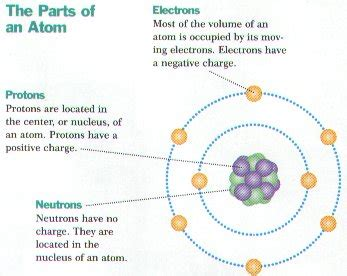 parts of matter ch 17 atomic nature of matter images