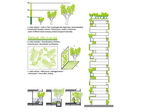 vertical garden section bosco verticale in milan will be the world s first