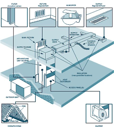 hvac air ducts diagram hvac get free image about wiring
