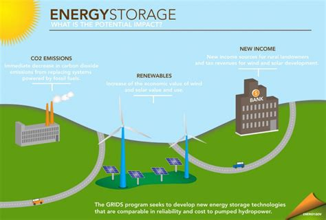 how much energy will be stored in the capacitor sunedison inc increases energy storage exposure after asset acquisition