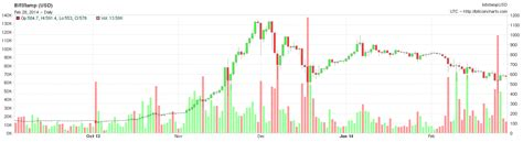 Bitcoin Stock Chart by Asleep At The Wheel How Mt Gox Lost 400 Million Of