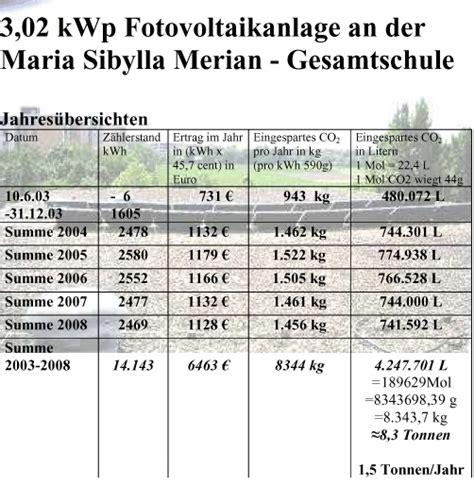 bis wann wã chst msm homepage photovoltaik