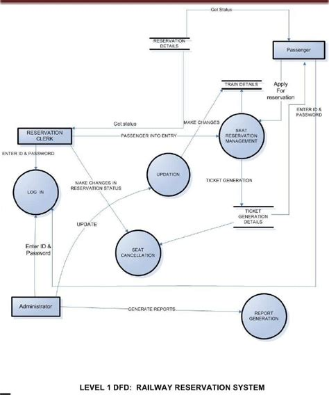 software for drawing dfd draw dfd diagram data flow diagram for employee payroll