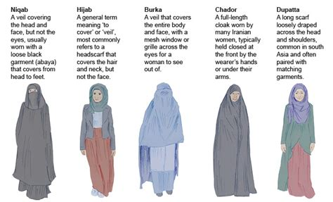 Whats With All The Turbans by Here Is Why Muslim Wear A Burka Niqab Or A