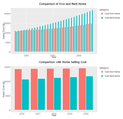 is it better to buy or rent a house is it better to buy or rent nyc data science academy blog