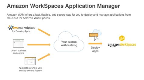 amazon workspaces moving your desktops to the cloud with amazon workspaces
