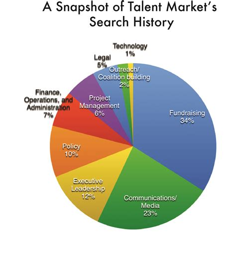 Email Search History Tm S Search History