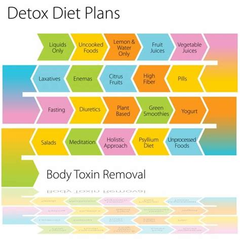 Fit Club Detox Diet by 1000 Ideas About Detox Diet Plan On Fitness