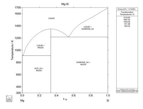 mg si phase diagram calculated mg si phase diagram