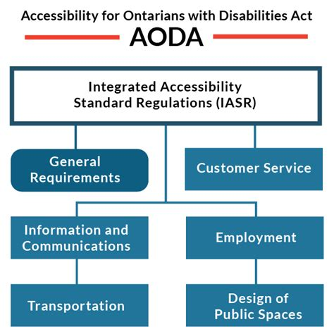 about the aoda accessibility ontario