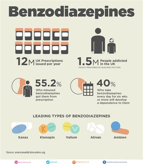 How Does It Take To Detox From Benzos by Benzodiazepine Addiction Symptons Risks And Treatment
