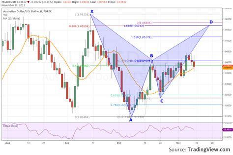 bearish pattern trading bearish bat pattern simply chart patterns