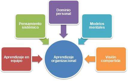 imagenes de organizaciones inteligentes 191 c 243 mo convertir a tu empresa en una organizaci 243 n