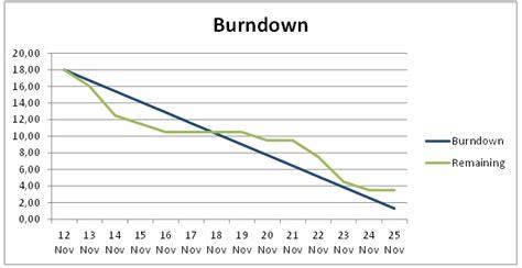sle chart templates 187 agile burndown chart template