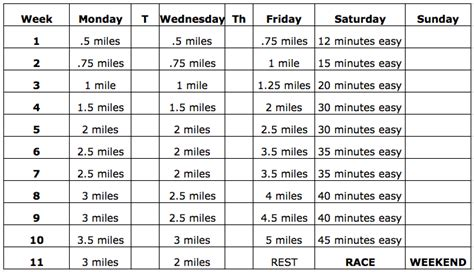 5k To 10k by 11 Week 5k 10k And Half Marathon Plans