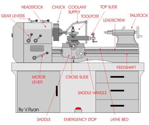 Mesin Bubut pendidikan teknik mesin sand process