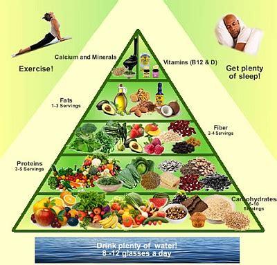 vegetarian food pyramid
