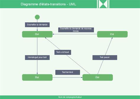 uml diagramme de classe logiciel logiciel diagramme uml exemples mod 232 les connaissances