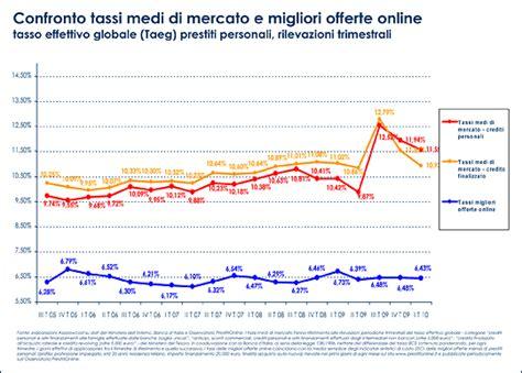 Banca D Italia Taeg by Prestiti Calano I Tassi D Interesse Prestitionline It