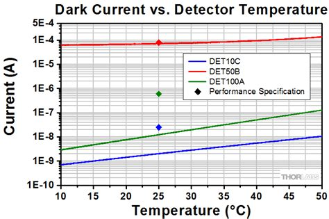 photodiode quantum efficiency temperature high speed photodetectors