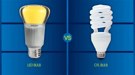 Is Led The Most Efficient Lighting Technology P2 Most Energy Efficient Led Light Bulbs