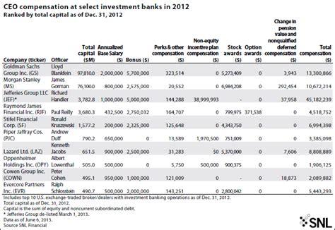 Mba Starting Salary Goldman Sachs investment investment banking salaries goldman sachs
