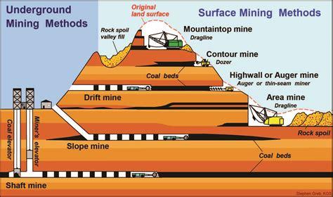 diagram of coal is4be mining software and tutorial software terlengkap di