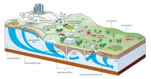 Diagram of the hydrological cycle showing groundwater and surface