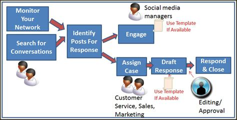 5 Social Media Workflows To Keep Your Team On The Ball Social Media Workflow Template