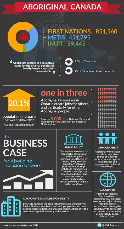 infographic aboriginal canada graybridge malkam