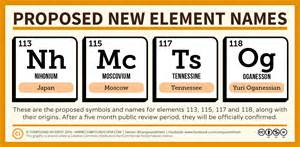 compound interest proposed new element names announced
